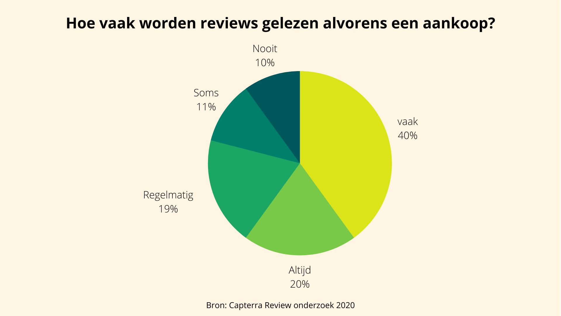 Cijfers over hoevaak reviews worden gelezen